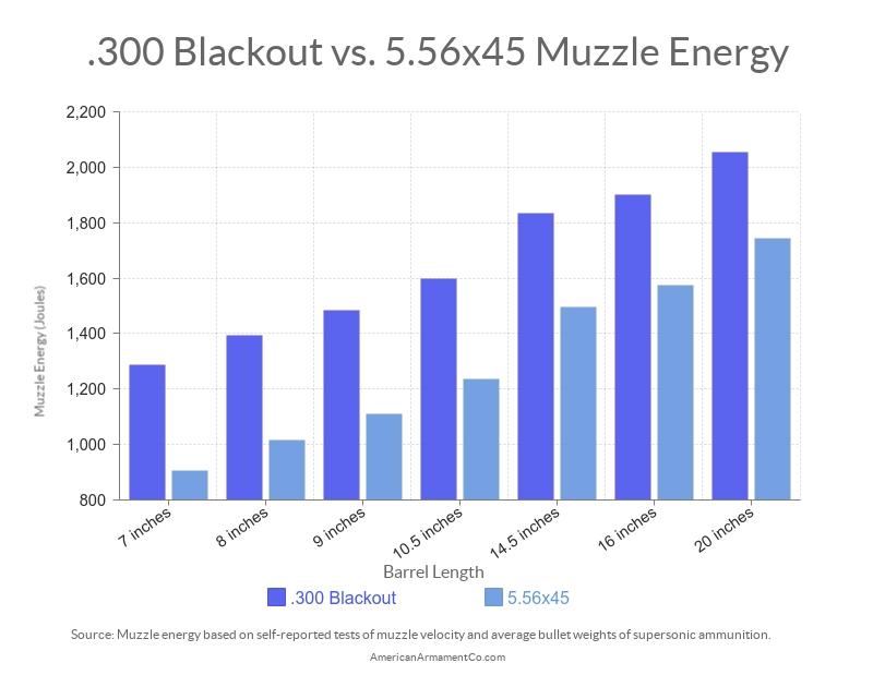300 blackout ballistics chart